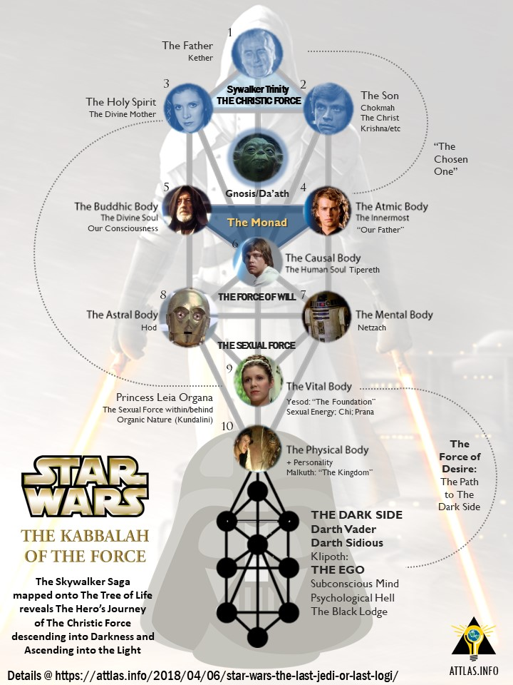 Star Wars Kabbalah of The Force